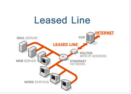 Leased Business Line Internet